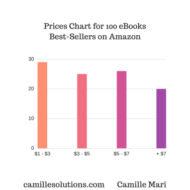 prices-chart-for-100-ebook-best-seller-on-amazon-1